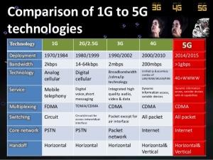 5g-tecnology-abhisheks-ppt-4-638