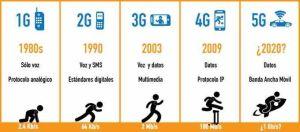 Jenerasyon-2G-3G-4G-1